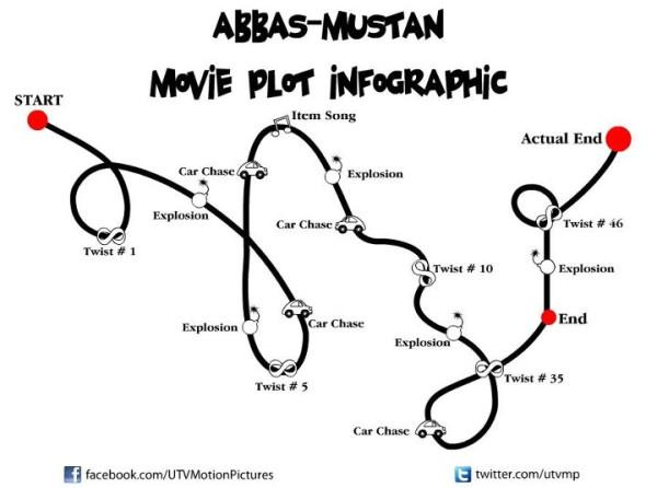 Abbas Mustan Movie Plot Infographic