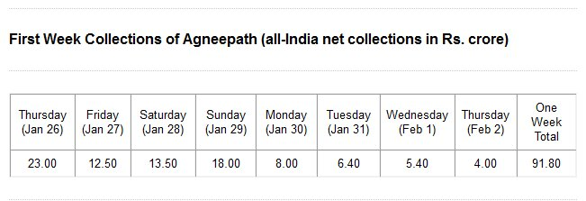 Agneepath Nets Rs. 92 Crore In Week 1 : Komal Nahta